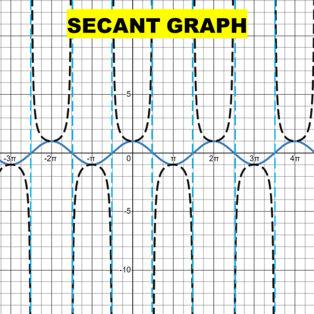 secant-graph-how-to-graph-a-secant-function