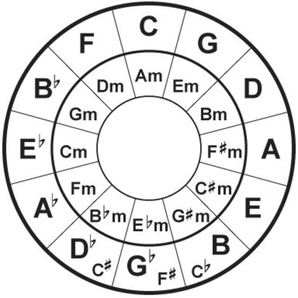 Easy Circle of Fifths Chords for R&B   Spinditty