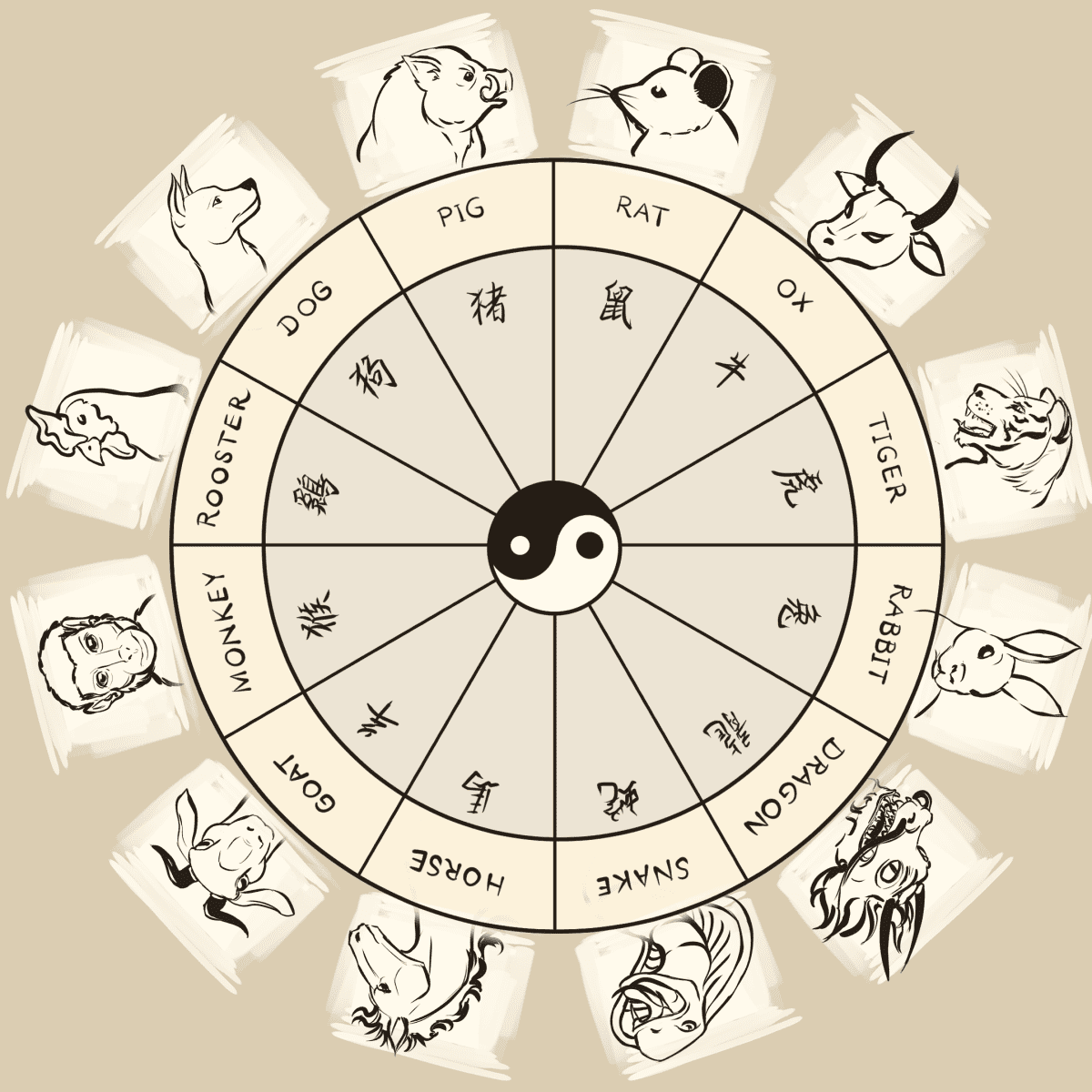 Chinese Astrology Chart Month, Day, and Hour Birth Animals and ...