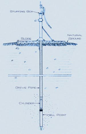 A rendering of a well driver penetrating the surface of the earth during the installment of a well point.