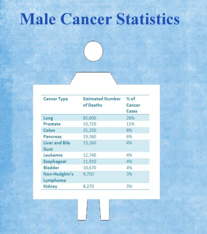 Cancer statistics for men living in the United States.