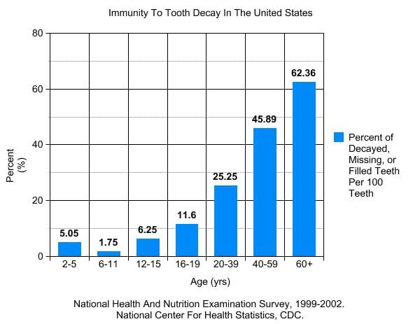 The CDC has released studies showing the prevalence of tooth decay amongst different age groups.