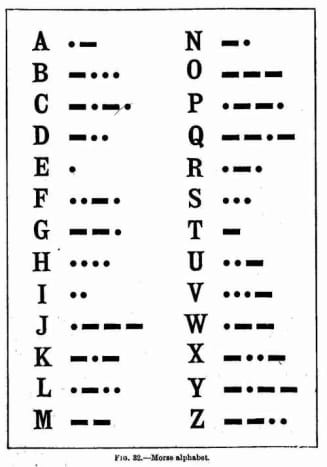 A reference sheet for Morse code.