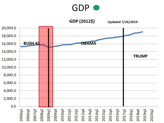 CHART 4 - Annual GDP
