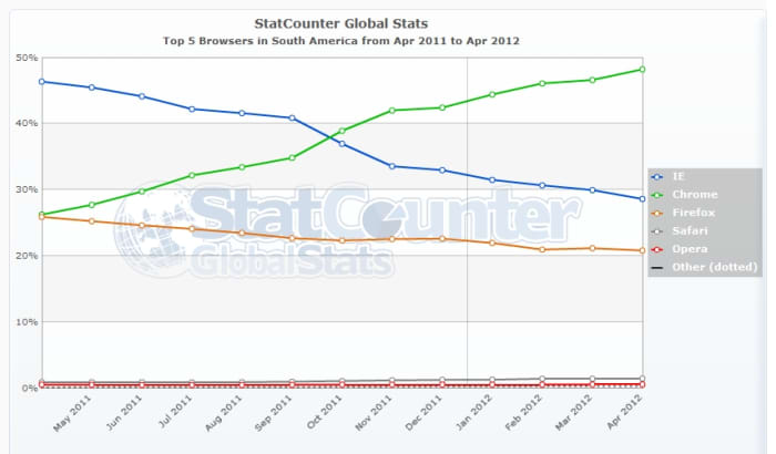 Top 5 Browsers in South America