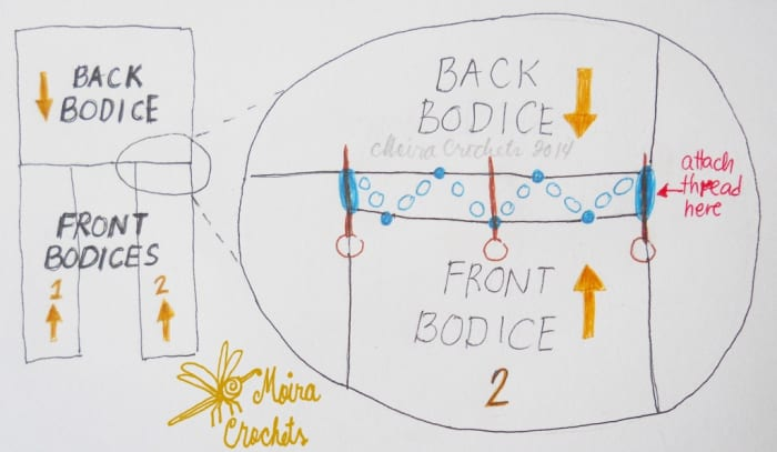 The blue circles represent the stitches that serve as the seam. The brown circles and lines represent the dressmaker's pins. Note the correct orientation of the front and back bodice through the bold yellow arrows. This diagram is NOT DRAWN TO SCALE.