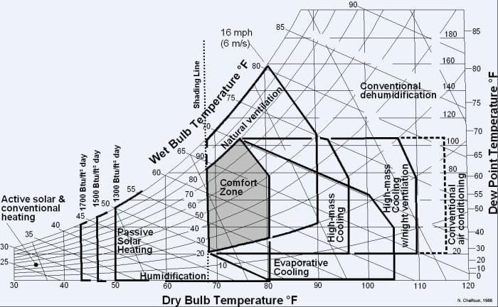 gate-architecture-terminologies-climatology