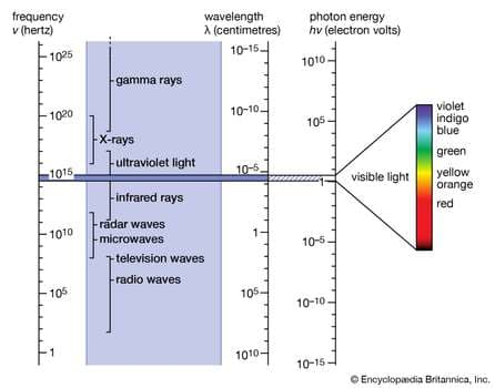 different-artificial-light-sources-used-in-modern-society