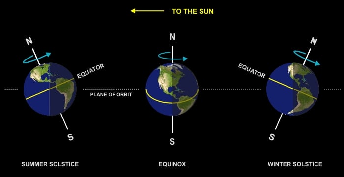 visual guide of the vernal equinox showcasing the planets and their alignment