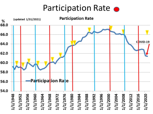 CHART EMP - 1: Historical Participation Rate 1948 - 2021
