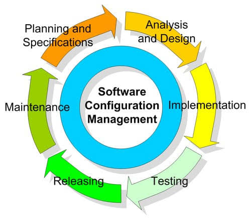 software-configuration-management-for-the-technical-writer