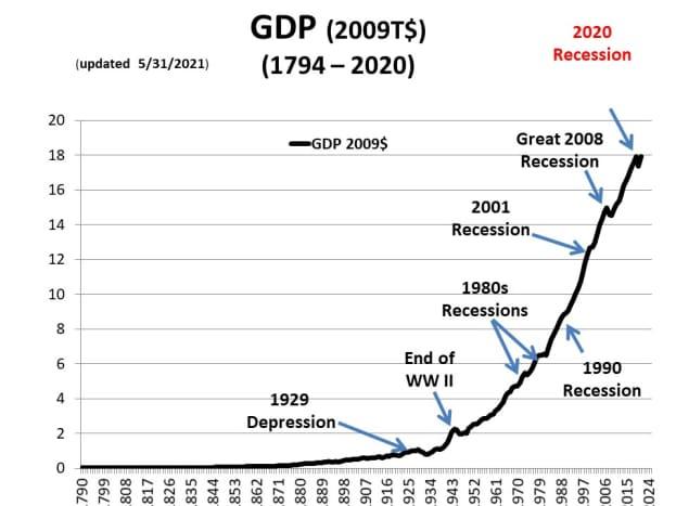 CHART GDP-1
