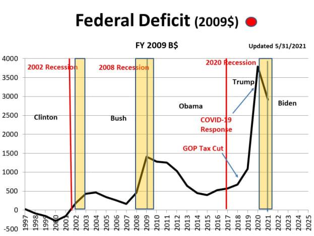 CHART FD - 1  Federal Deficit (2009$):
