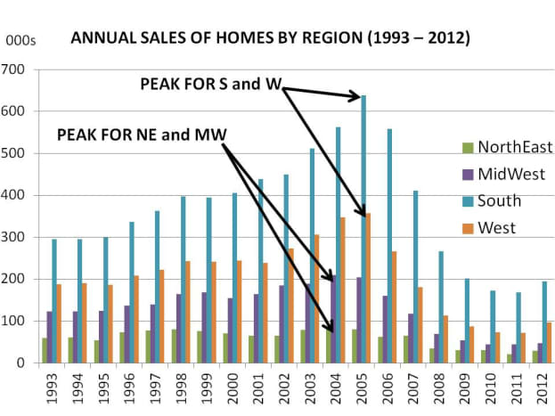 CHART 1 - ANNUAL HOME SALES BY REGION WHERE SALES PEAKED IN 2004 AND 2005, DEPENDING ON REGION (note also why the South and West were hit hardest)