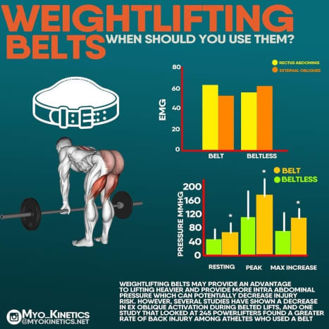 Weightlifting belts