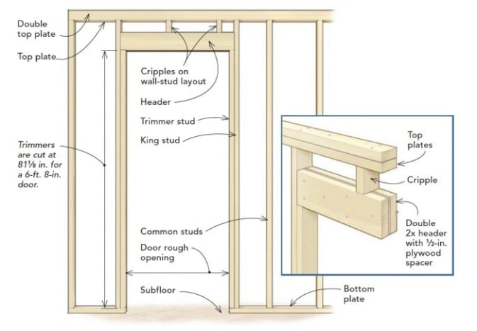 Figure 5: The top of the door frame here is made of (more or less) solid pieces of wood above the door opening—this is the type of header typical in load-bearing walls.