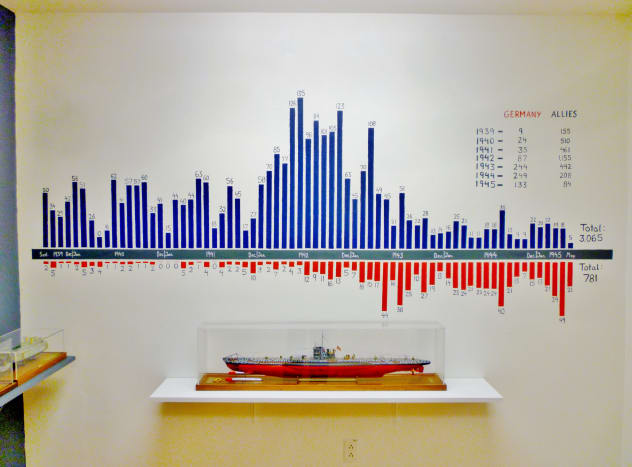 A linear portrayal of ship losses between the Allies & Germany at Houston Maritime Museum.