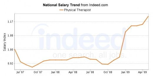 Looking at the scale at the left on the graphs, we see that the salary of the PT Assistants higher than most of the jobs US listings (actually higher than 65% of them), more so than the salary of the Physical Therapist.