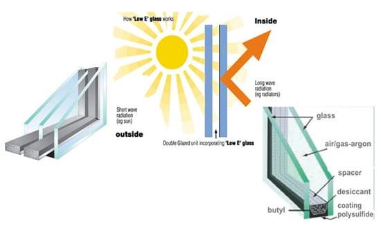 Double / Triple / Low-e Glazing
