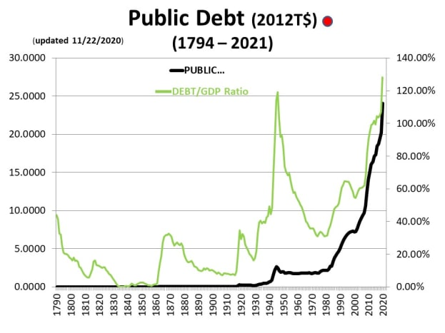 CHART PD - 1: As of 3/6/2020 - Both Debt and % of GDP are increasing at increasing rates.  Accelerating further has the impact of the Coronavirus Recovery is felt.