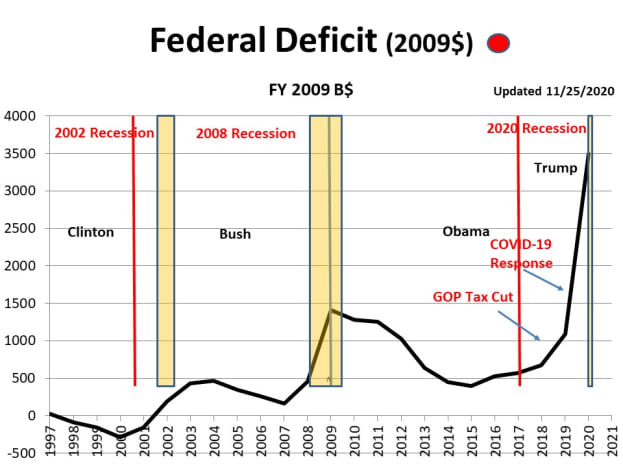 CHART FD - 1  Federal Deficit (2009$): US Deficit is approaching that reached in response to the Great 2008 Recession.