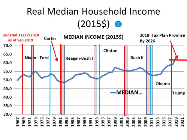 CHART INC - 1  Real Median Household Income (2015$)