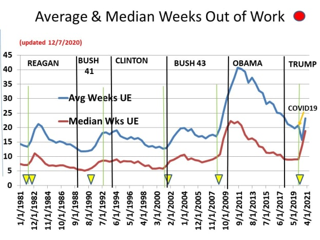 CHART EMP - 4: Mean and Median Weeks Out of Work
