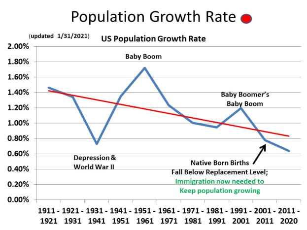 CHART POP-1 The Downward Sloping Growth Rate Curve Indicates a Population in Trouble