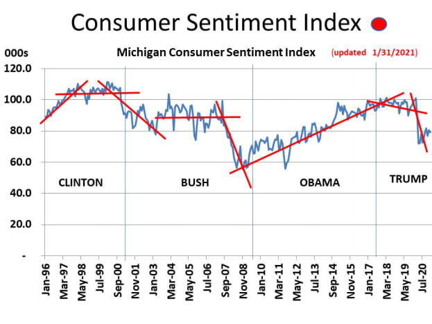 CHART MISC - 8  Consumer Sentiment Index