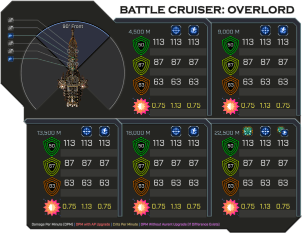 Overlord - Weapon Damage Profile (Front)