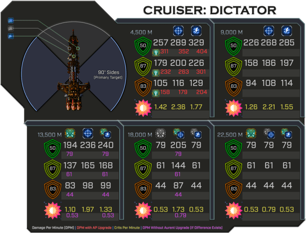 Dictator - Weapon Damage Profile (Primary Sides)