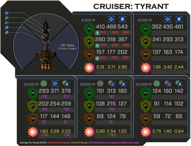 Tyrant - Weapon Damage Profile (Primary Sides)