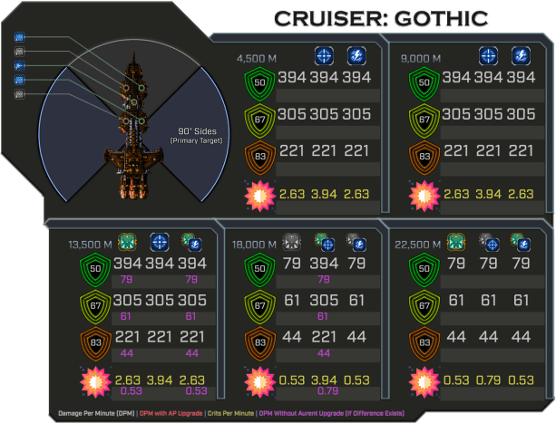 Gothic - Weapon Damage Profile (Primary Sides)