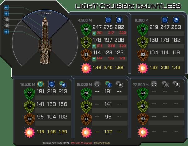 Dauntless - Weapon Damage Profile (Front)