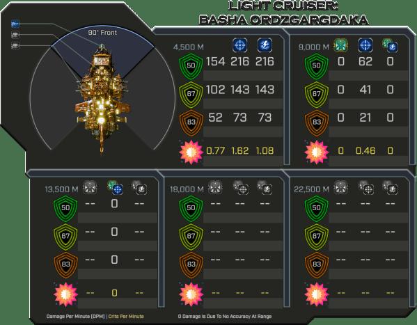 Basha Ordzgargdaka - Weapon Damage Profile (Front)