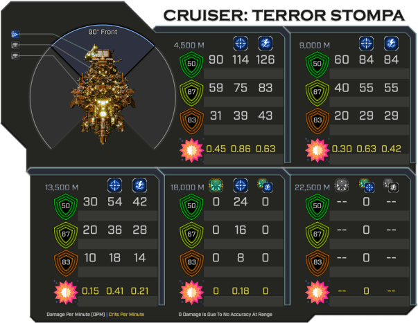 Terror Stompa - Weapon Damage Profile (Front)