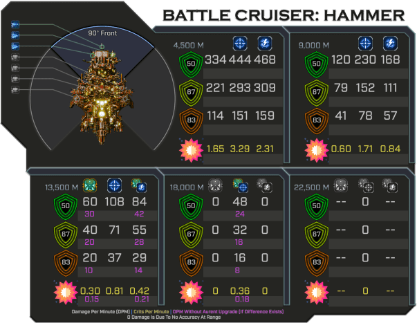 Hammer - Weapon Damage Profile (Front)