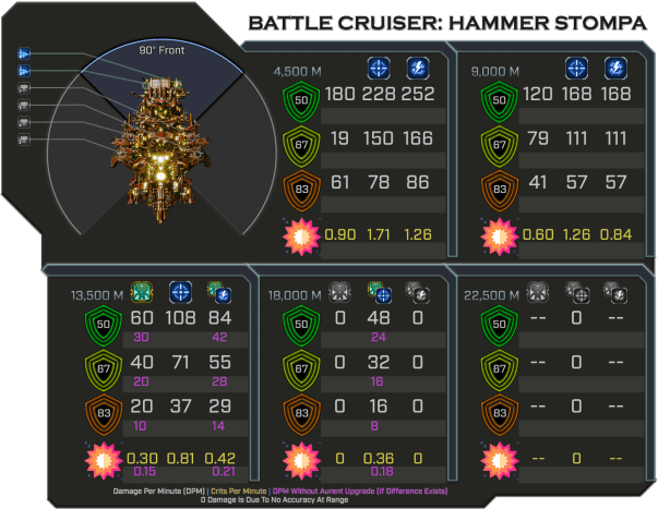 Hammer Stompa - Weapon Damage Profile (Front)