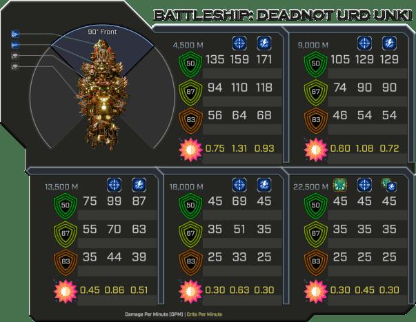 Deadnot Urd Unki - Weapon Damage Profile (Front)