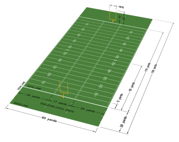 A CFL football field.is 110 by 65 yards. Notice how the field goal is at the front of the end zone.