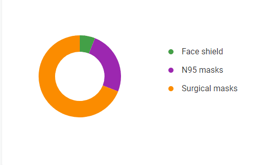 The demands for a face shield, surgical masks, and N95 face masks