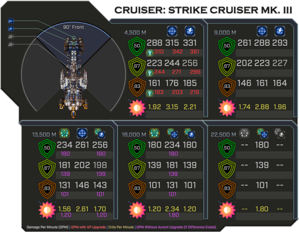 Strike Cruiser MK III - Weapon Damage Profile (Front)