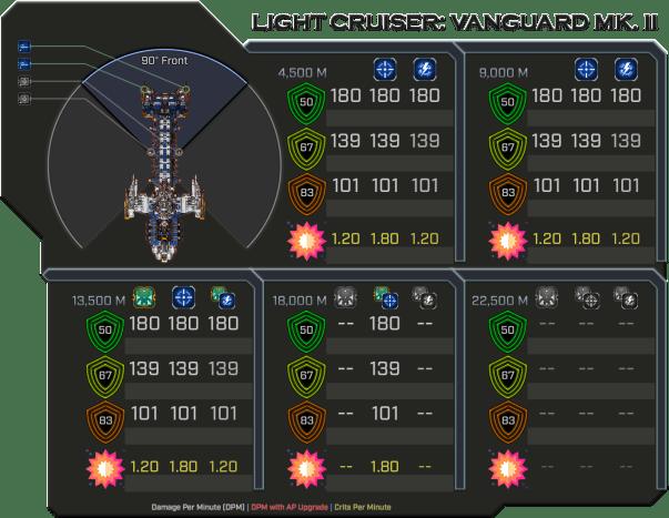 Vanguard MK II - Weapon Damage Profile (Front)