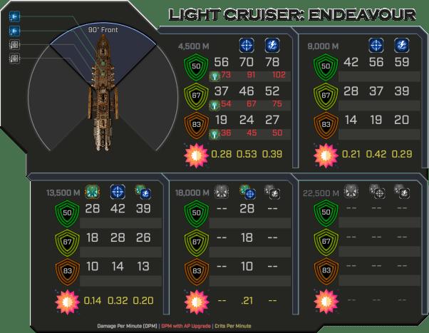 Endeavour - Weapon Damage Profile (Front)