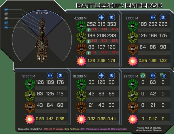 Emperor - Weapon Damage Profile (Front)
