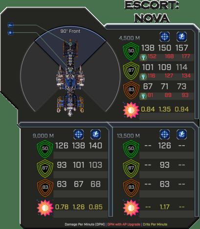 Nova - Weapon Damage Profile (Front)