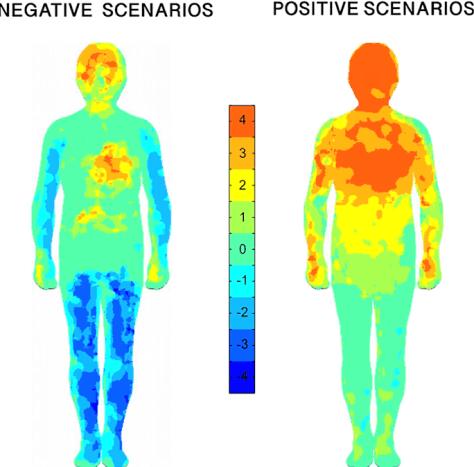 Many people have sensations in social scenarios.
