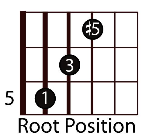 easy-guitar-triads