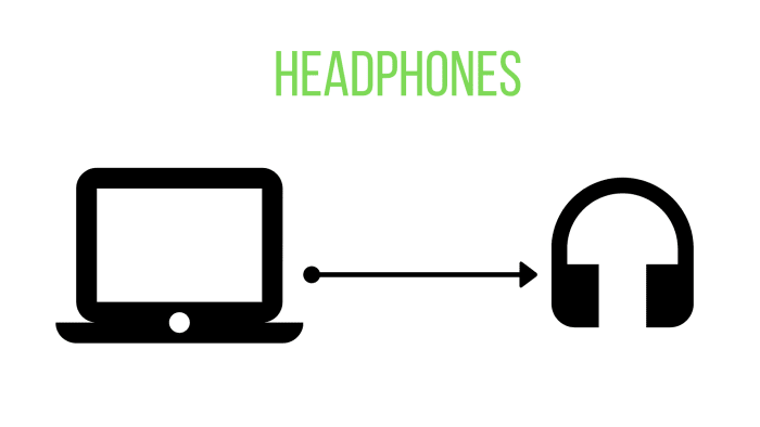 A computer sends data that is output to headphones in the form of sound.