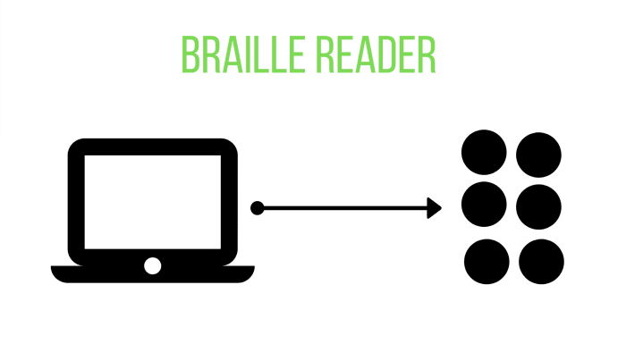 A braille reader uses the kinetic nature of the piezoelectric-driven keyboard to send braille letters in the form of raised bumps to the user.